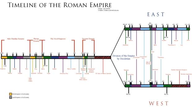 roman timeline.jpg